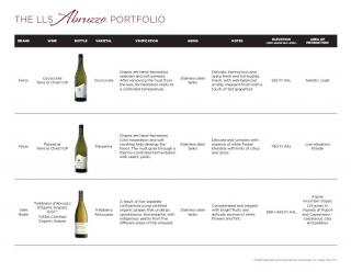 Abruzzo Focus Period Reference Tool Wine Insert